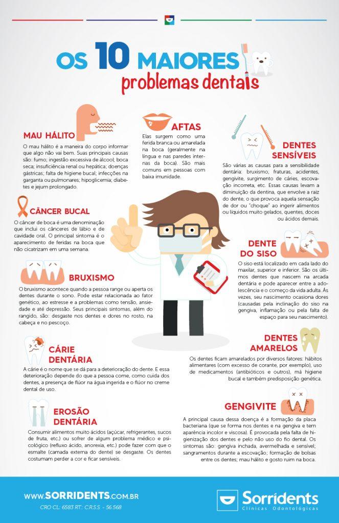 infografico 10 maiores problemas dentais